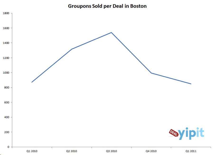Groupon после раскрытия финансовых показателей заработал сравнения с МММ